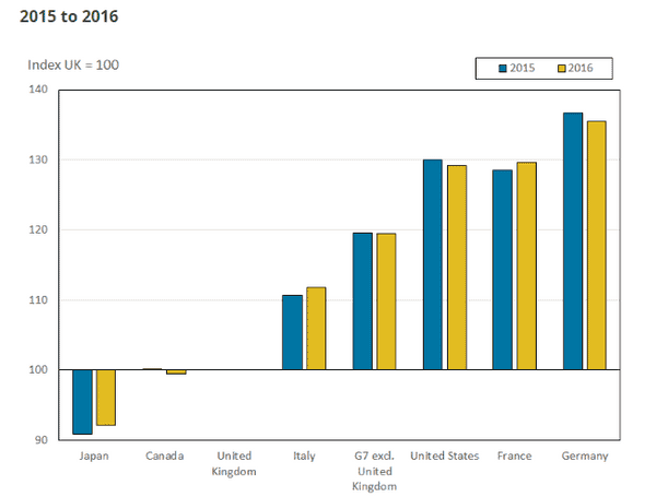 Gross domestic product per hour worked G7 ONS 2015-16