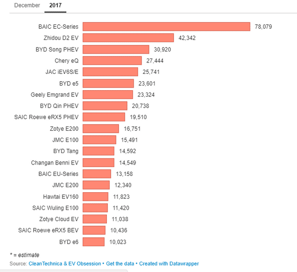sce CleanTechnica EVs sales 2017