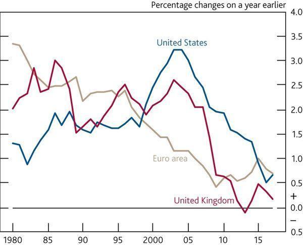 Subdued productivity growth Euro area - UK - US