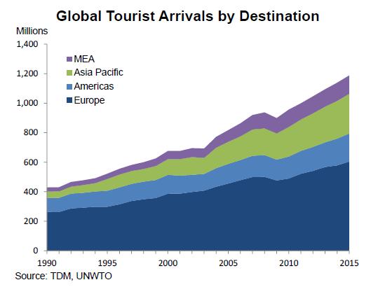 sce Tourism Economics - European Travel Commission - Aug'17