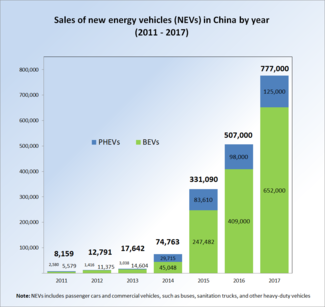 Sce Wikipedia EV sales China 2011-2017