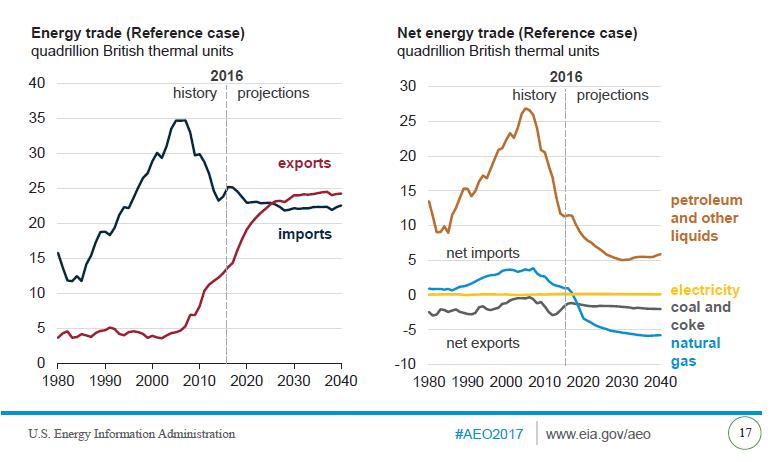 US Energy Trade